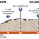 Criterium du Dauphine - Profil Etappe 4
