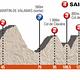Criterium du Dauphine - Profil Etappe 2